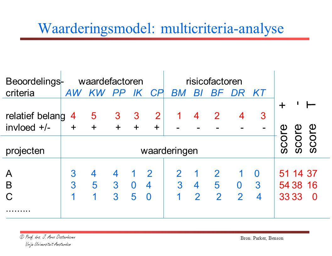 Waarderingsmodel: multicriteria-analyse Beoordelings- criteria relatief belang invloed +/- projecten A B C.........