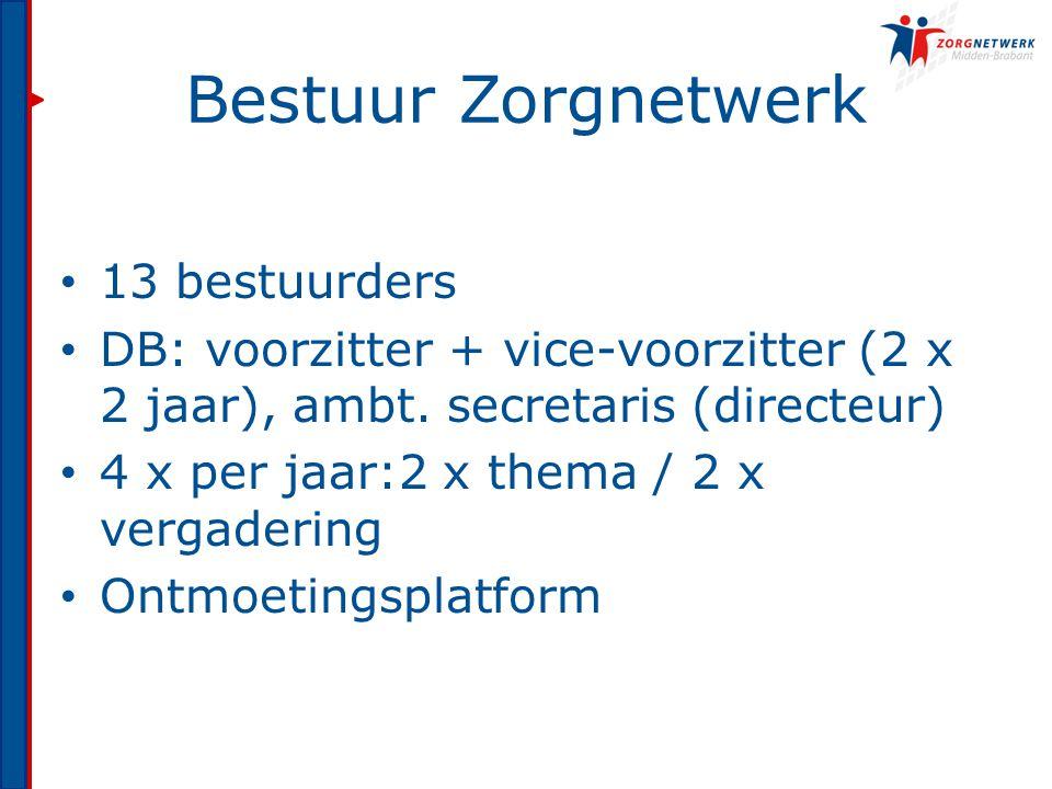 Bestuur Zorgnetwerk 13 bestuurders DB: voorzitter + vice-voorzitter (2 x 2 jaar), ambt.