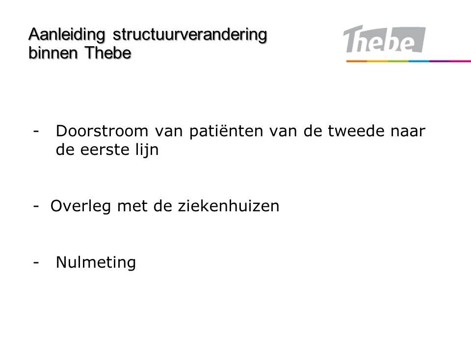 Aanleiding structuurverandering binnen Thebe -Doorstroom van patiënten van de tweede naar de eerste lijn -Overleg met de ziekenhuizen -Nulmeting