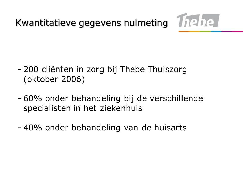 Kwantitatieve gegevens nulmeting -200 cliënten in zorg bij Thebe Thuiszorg (oktober 2006) -60% onder behandeling bij de verschillende specialisten in