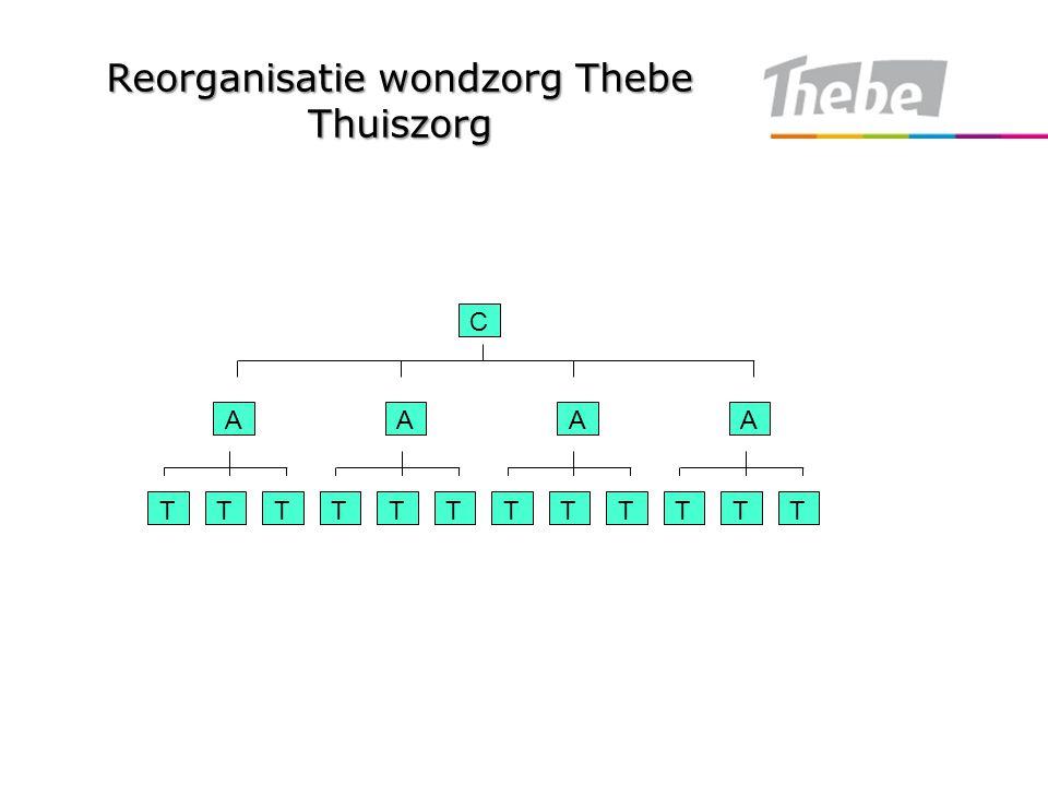Reorganisatie wondzorg Thebe Thuiszorg TTTTTTTTTTTT AAAA C