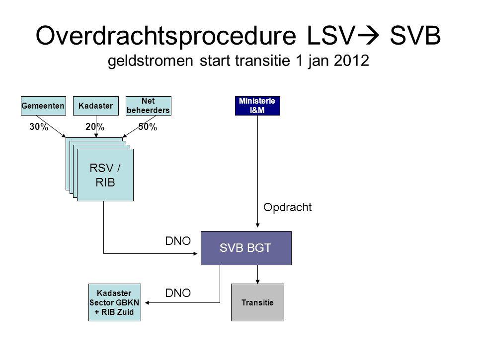 Overdrachtsprocedure LSV  SVB geldstromen start transitie 1 jan 2012 Net beheerders KadasterGemeenten SVB BGT RSV / RIB 30%20%50% Ministerie I&M DNO