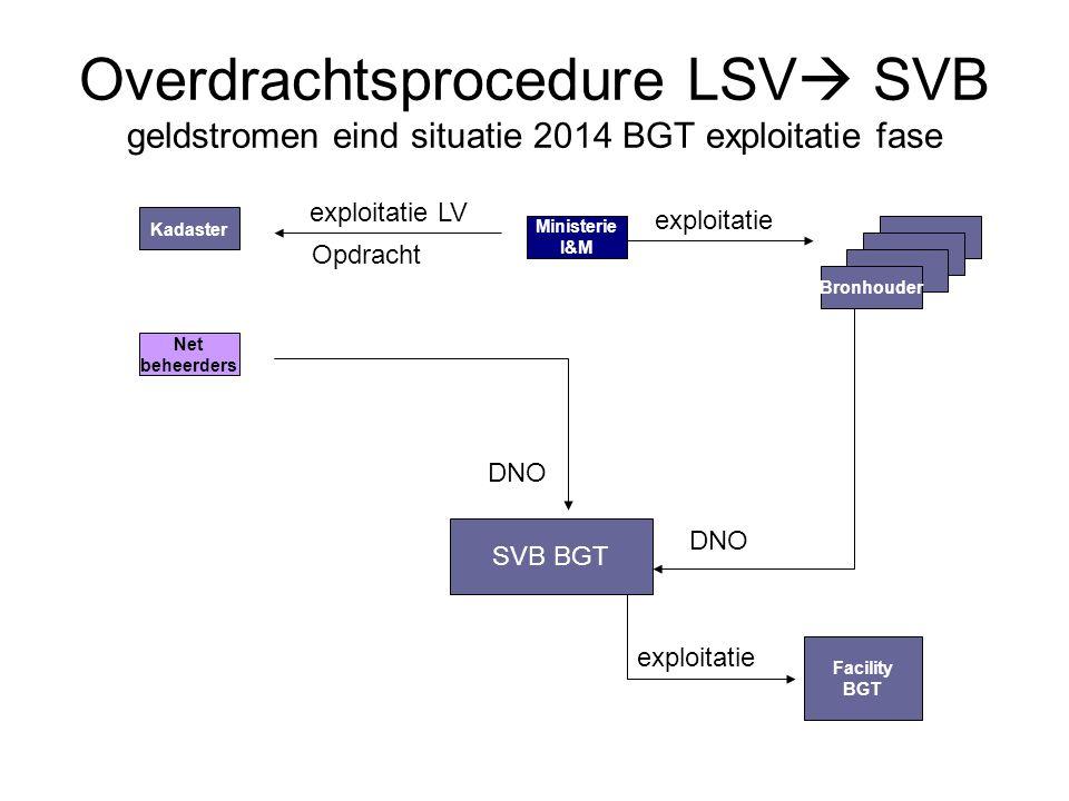 Overdrachtsprocedure LSV  SVB geldstromen eind situatie 2014 BGT exploitatie fase Net beheerders Kadaster SVB BGT Ministerie I&M Bronhouder DNO explo