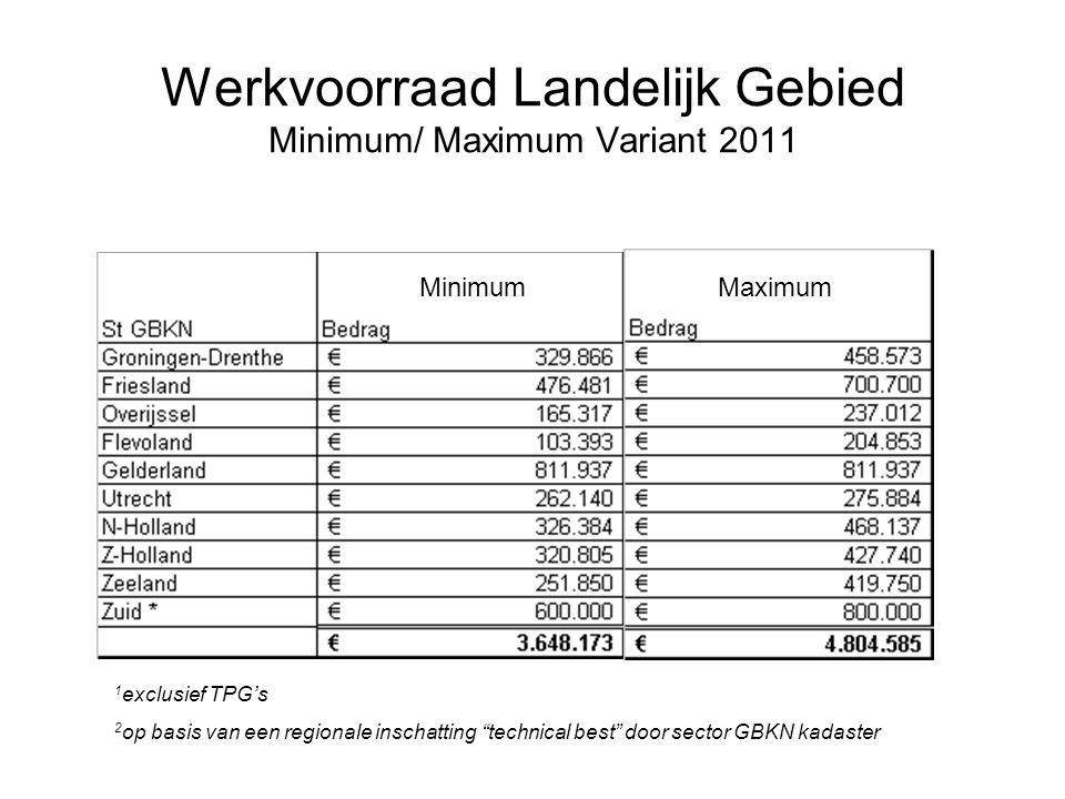 """Werkvoorraad Landelijk Gebied Minimum/ Maximum Variant 2011 1 exclusief TPG's 2 op basis van een regionale inschatting """"technical best"""" door sector GB"""