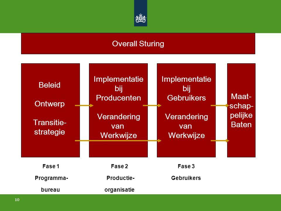 10 Beleid Ontwerp Transitie- strategie Implementatie bij Producenten Verandering van Werkwijze Maat- schap- pelijke Baten Implementatie bij Gebruikers