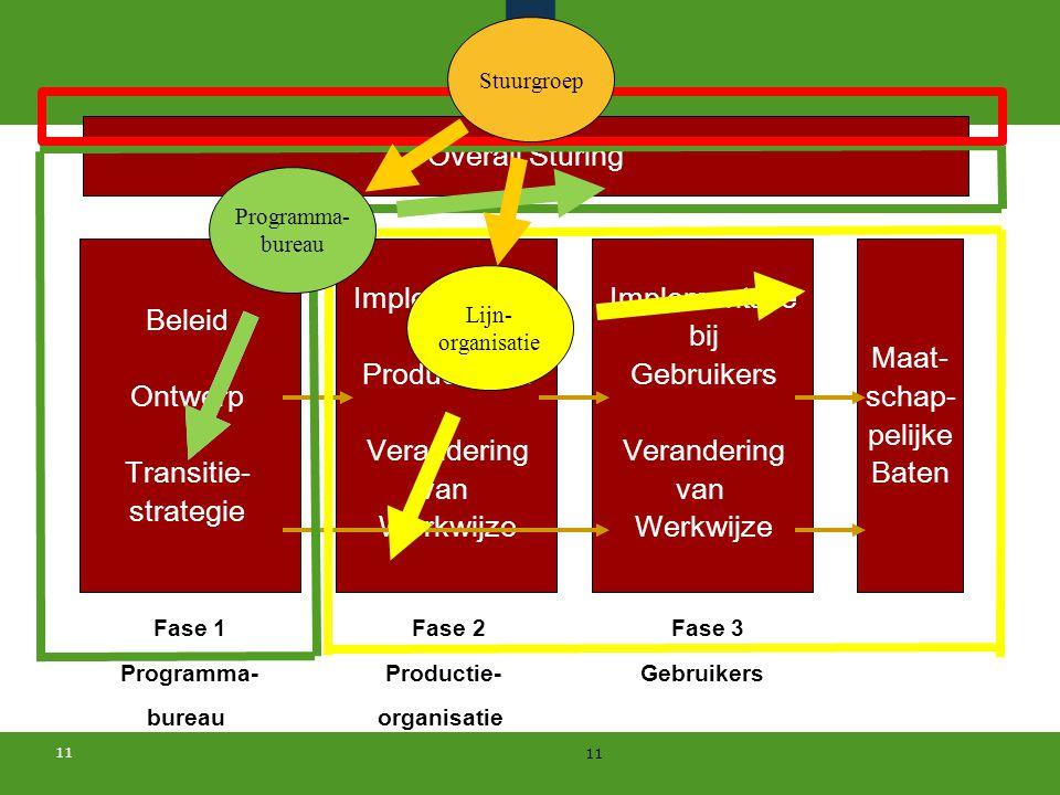 11 Beleid Ontwerp Transitie- strategie Implementatie bij Producenten Verandering van Werkwijze Maat- schap- pelijke Baten Implementatie bij Gebruikers