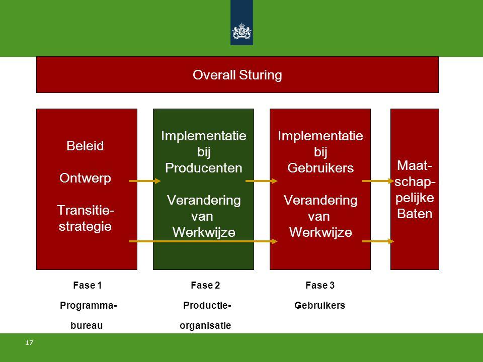 17 Beleid Ontwerp Transitie- strategie Implementatie bij Producenten Verandering van Werkwijze Maat- schap- pelijke Baten Implementatie bij Gebruikers