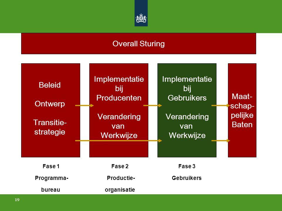 19 Beleid Ontwerp Transitie- strategie Implementatie bij Producenten Verandering van Werkwijze Maat- schap- pelijke Baten Implementatie bij Gebruikers