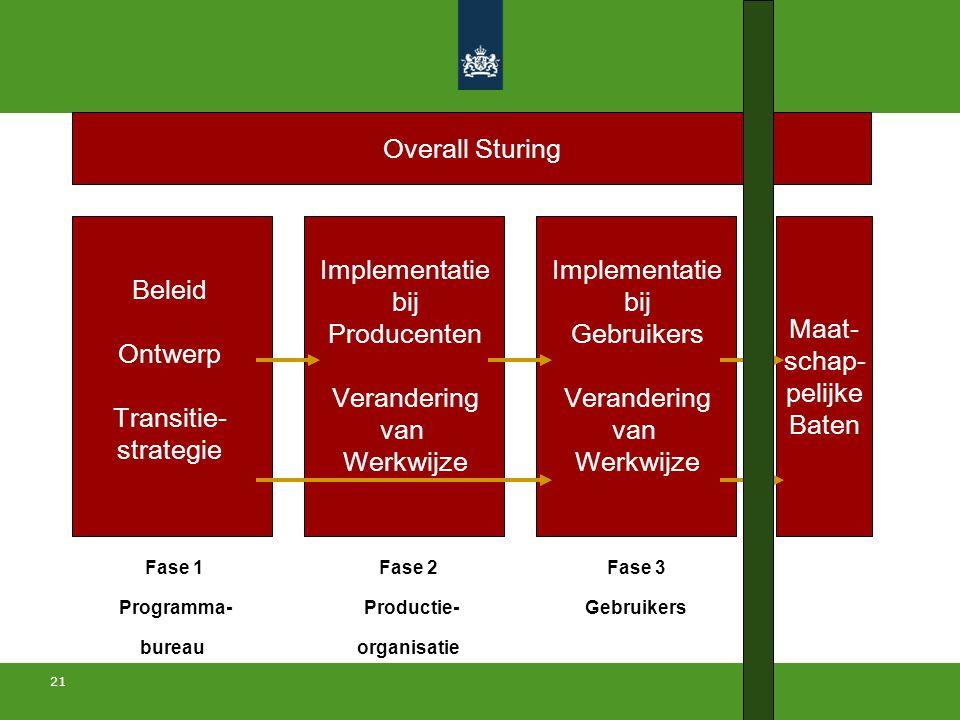 21 Beleid Ontwerp Transitie- strategie Implementatie bij Producenten Verandering van Werkwijze Maat- schap- pelijke Baten Implementatie bij Gebruikers