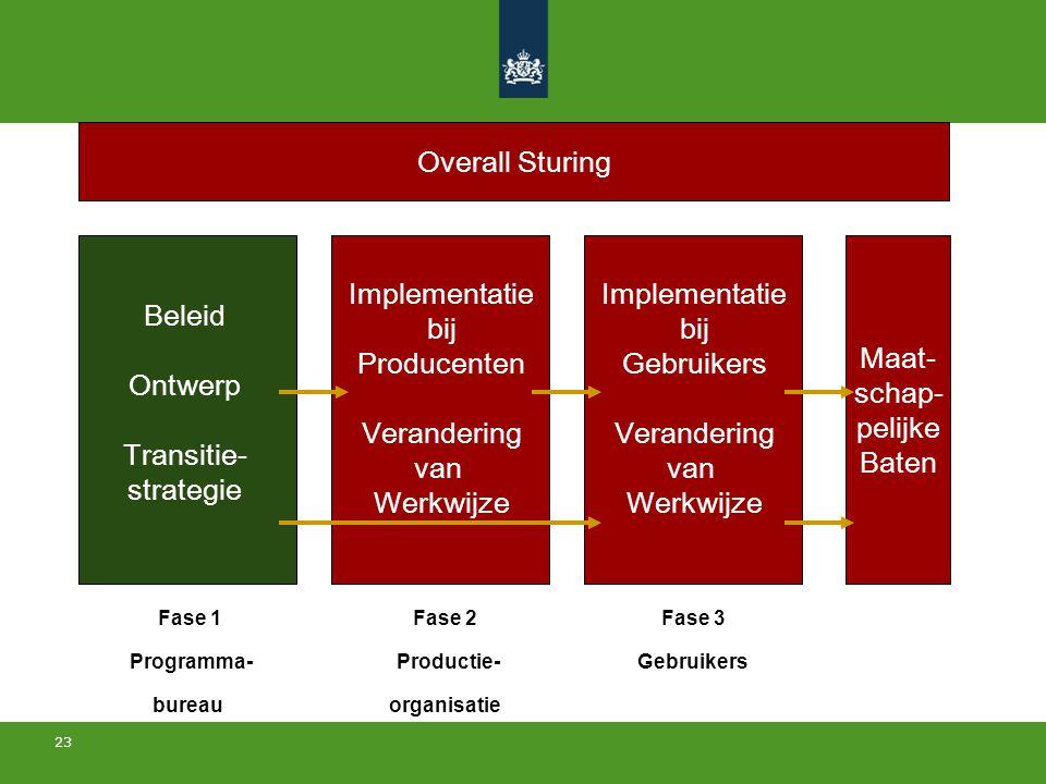 23 Beleid Ontwerp Transitie- strategie Implementatie bij Producenten Verandering van Werkwijze Maat- schap- pelijke Baten Implementatie bij Gebruikers