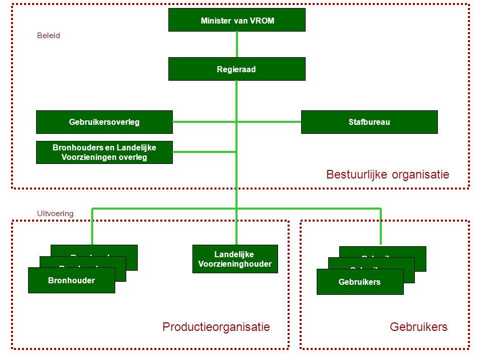 Bestuurlijke organisatie Productieorganisatie Regieraad Minister van VROM Stafbureau Bronhouders en Landelijke Voorzieningen overleg Gebruikersoverleg