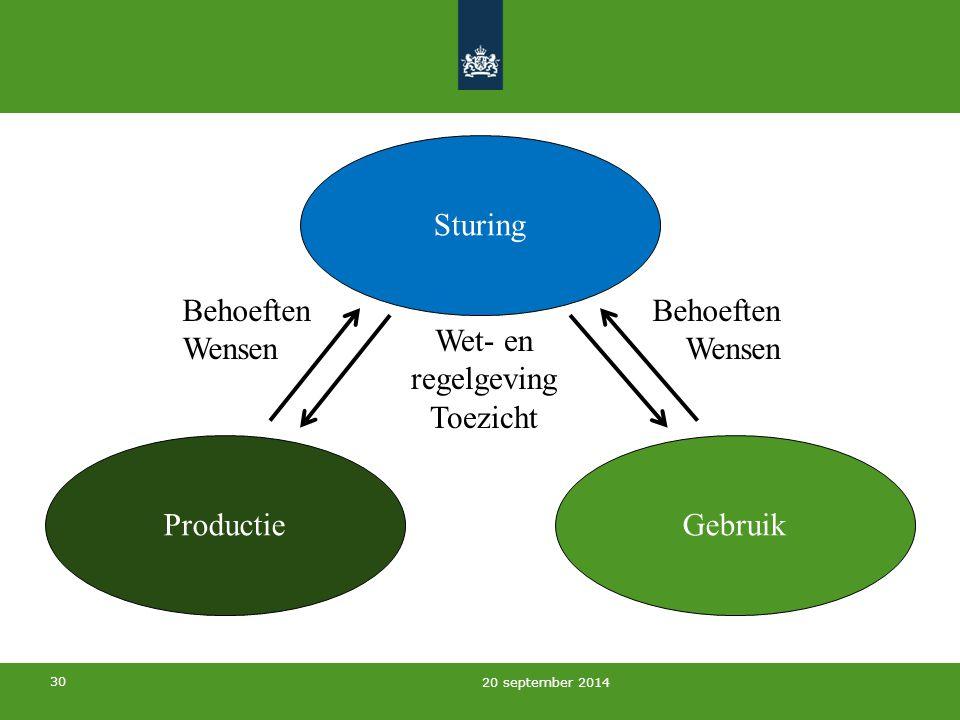 30 20 september 2014 Sturing GebruikProductie Wet- en regelgeving Toezicht Behoeften Wensen Behoeften Wensen