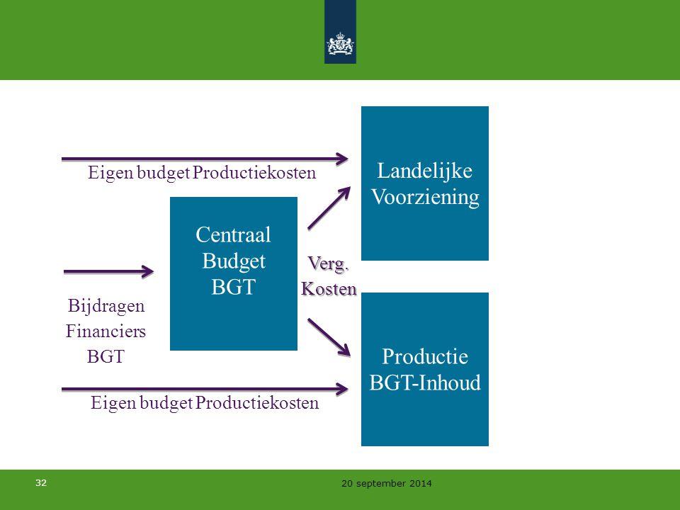 32 20 september 2014 Centraal Budget BGT Landelijke Voorziening Productie BGT-Inhoud Bijdragen Financiers BGT Verg.Kosten Eigen budget Productiekosten