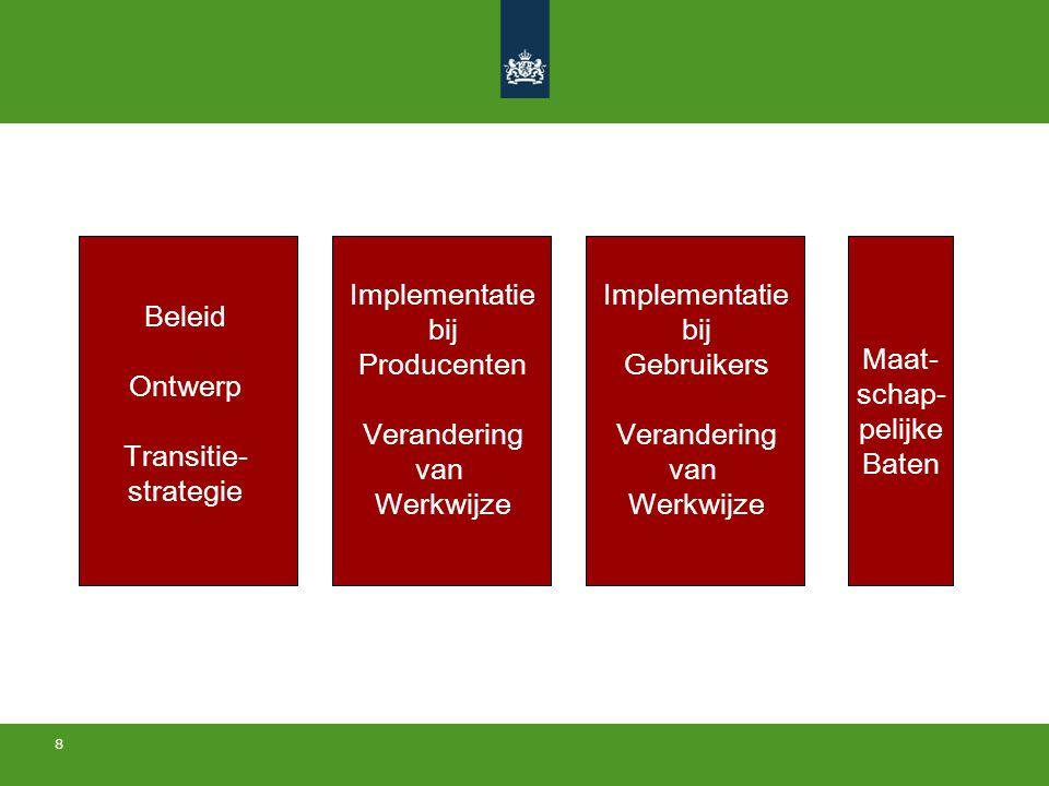 8 Beleid Ontwerp Transitie- strategie Implementatie bij Producenten Verandering van Werkwijze Maat- schap- pelijke Baten Implementatie bij Gebruikers