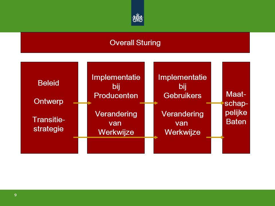 9 Beleid Ontwerp Transitie- strategie Implementatie bij Producenten Verandering van Werkwijze Maat- schap- pelijke Baten Implementatie bij Gebruikers