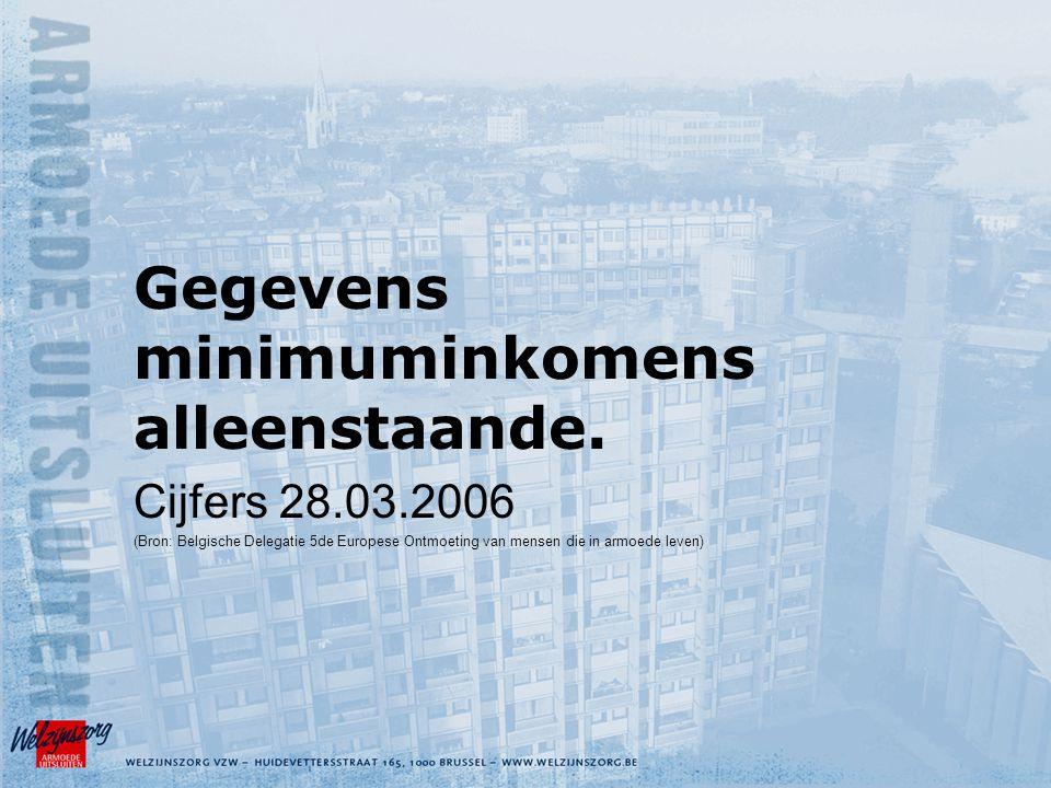 Gegevens minimuminkomens alleenstaande.