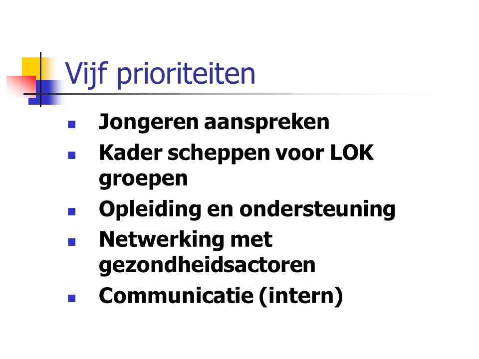 Vijf prioriteiten Jongeren aanspreken Kader scheppen voor LOK groepen Opleiding en ondersteuning Netwerking met gezondheidsactoren Communicatie (inter