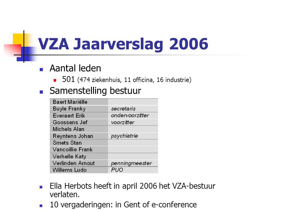 VZA Jaarverslag 2006 Aantal leden 501 (474 ziekenhuis, 11 officina, 16 industrie) Samenstelling bestuur Ella Herbots heeft in april 2006 het VZA-bestuur verlaten.