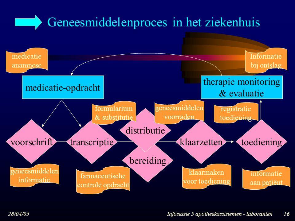 28/04/05Infosessie 5 apotheekassistenten - laboranten16 voorschrifttranscriptie bereiding distributie klaarzettentoediening medicatie-opdracht therapi