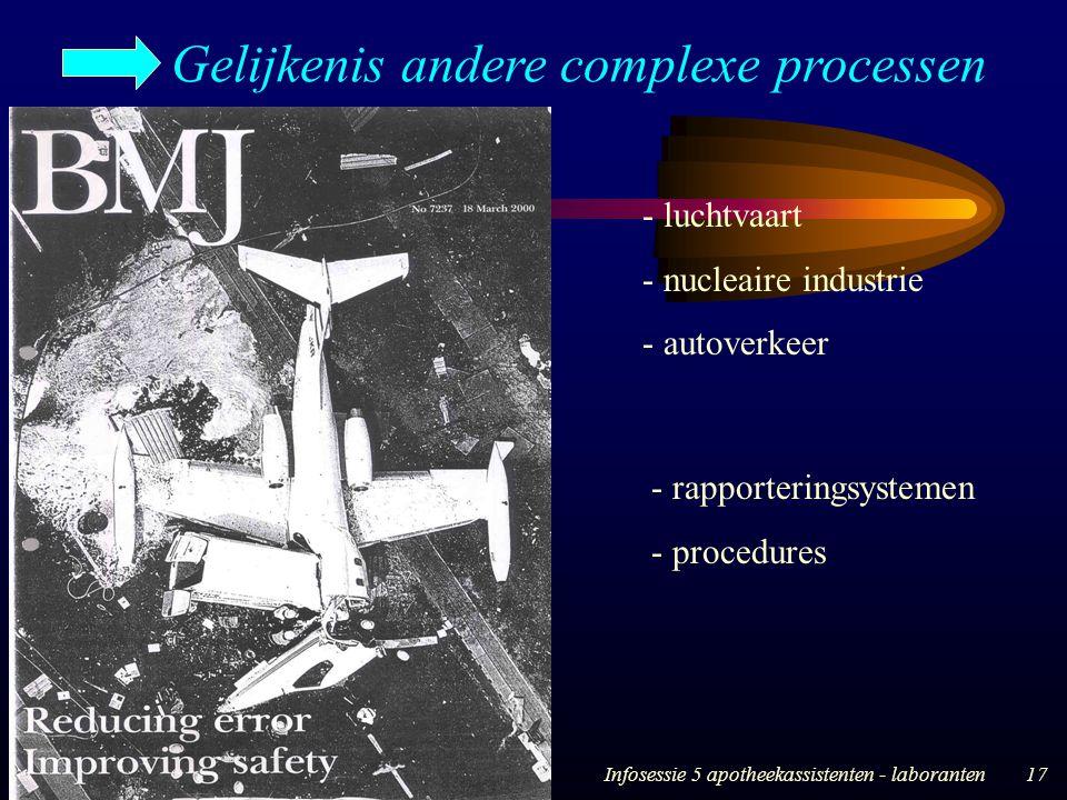 28/04/05Infosessie 5 apotheekassistenten - laboranten17 Gelijkenis andere complexe processen - luchtvaart - nucleaire industrie - autoverkeer - rappor