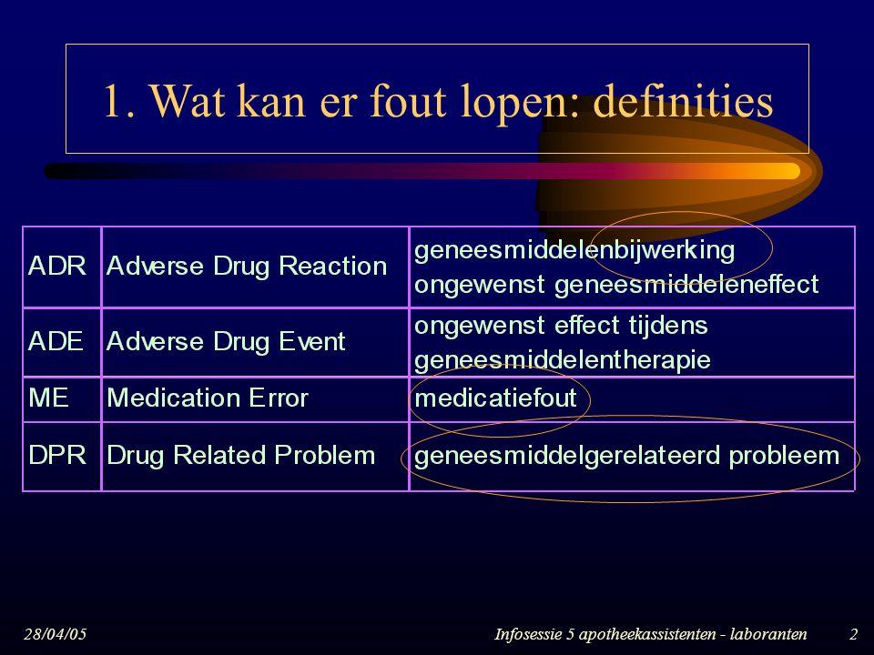28/04/05Infosessie 5 apotheekassistenten - laboranten2 1. Wat kan er fout lopen: definities