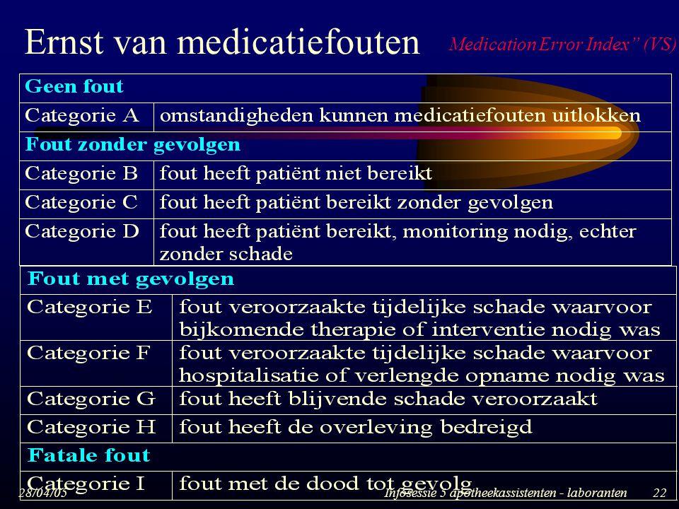 """28/04/05Infosessie 5 apotheekassistenten - laboranten22 Ernst van medicatiefouten Medication Error Index"""" (VS)"""