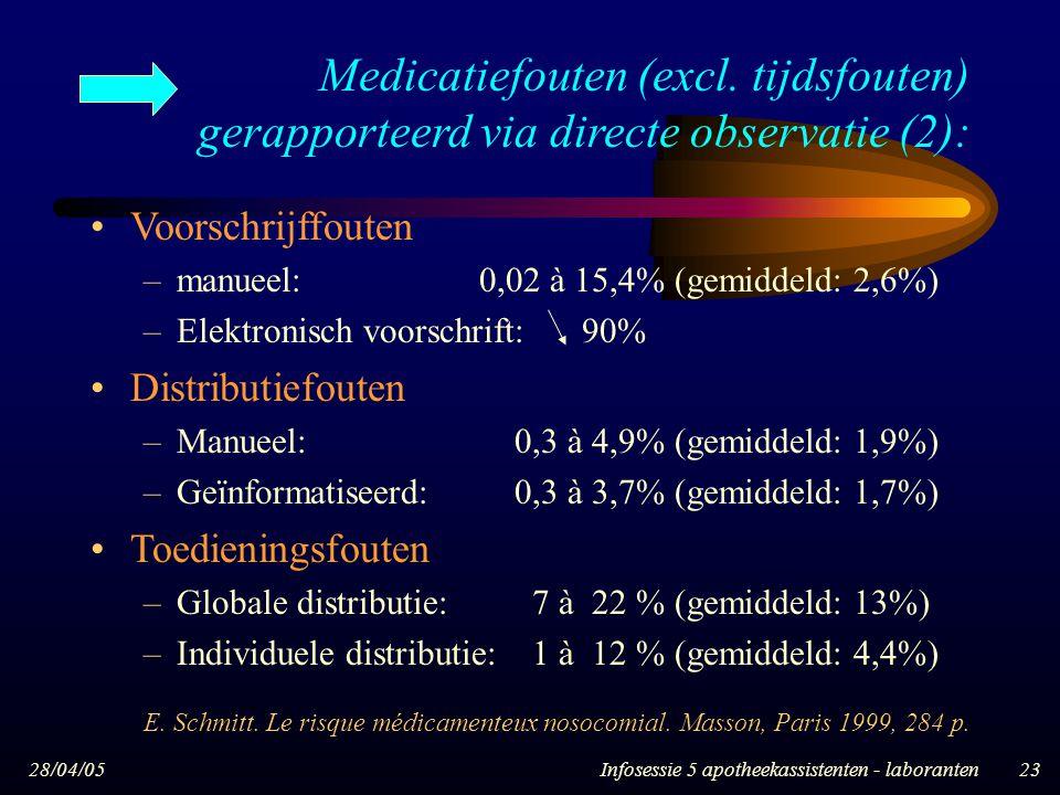 28/04/05Infosessie 5 apotheekassistenten - laboranten23 Voorschrijffouten –manueel: 0,02 à 15,4% (gemiddeld: 2,6%) –Elektronisch voorschrift: 90% Dist