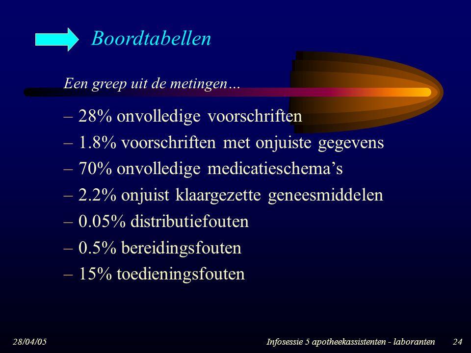 28/04/05Infosessie 5 apotheekassistenten - laboranten24 Een greep uit de metingen… –28% onvolledige voorschriften –1.8% voorschriften met onjuiste geg