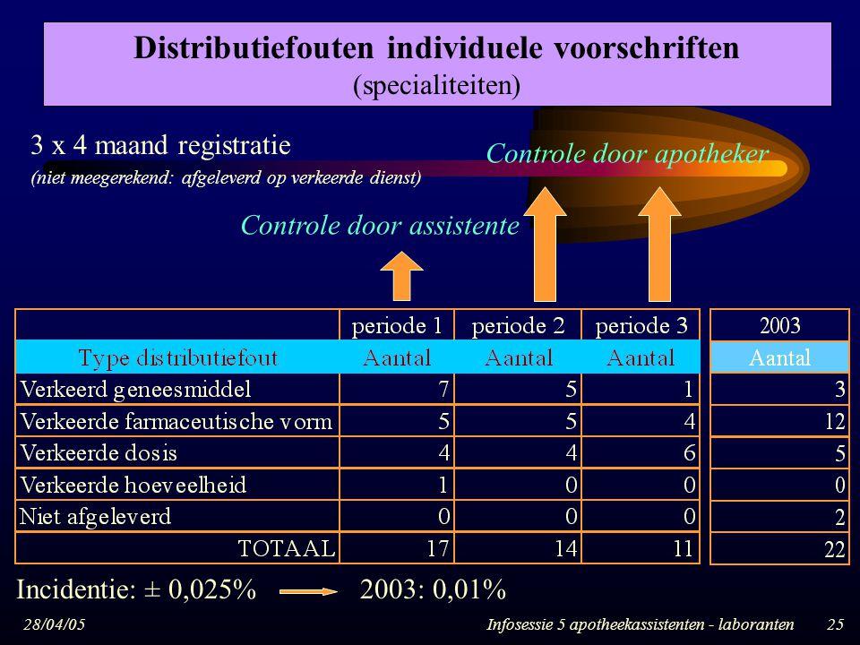 28/04/05Infosessie 5 apotheekassistenten - laboranten25 3 x 4 maand registratie (niet meegerekend: afgeleverd op verkeerde dienst) Controle door assis
