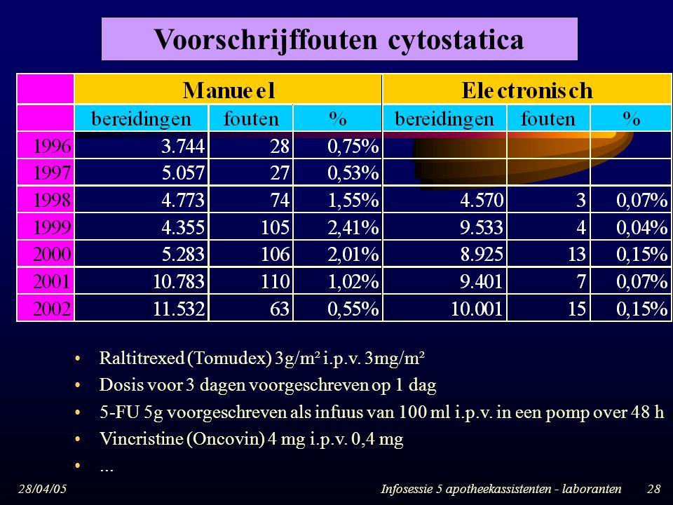 28/04/05Infosessie 5 apotheekassistenten - laboranten28 Voorschrijffouten cytostatica Raltitrexed (Tomudex) 3g/m² i.p.v. 3mg/m² Dosis voor 3 dagen voo