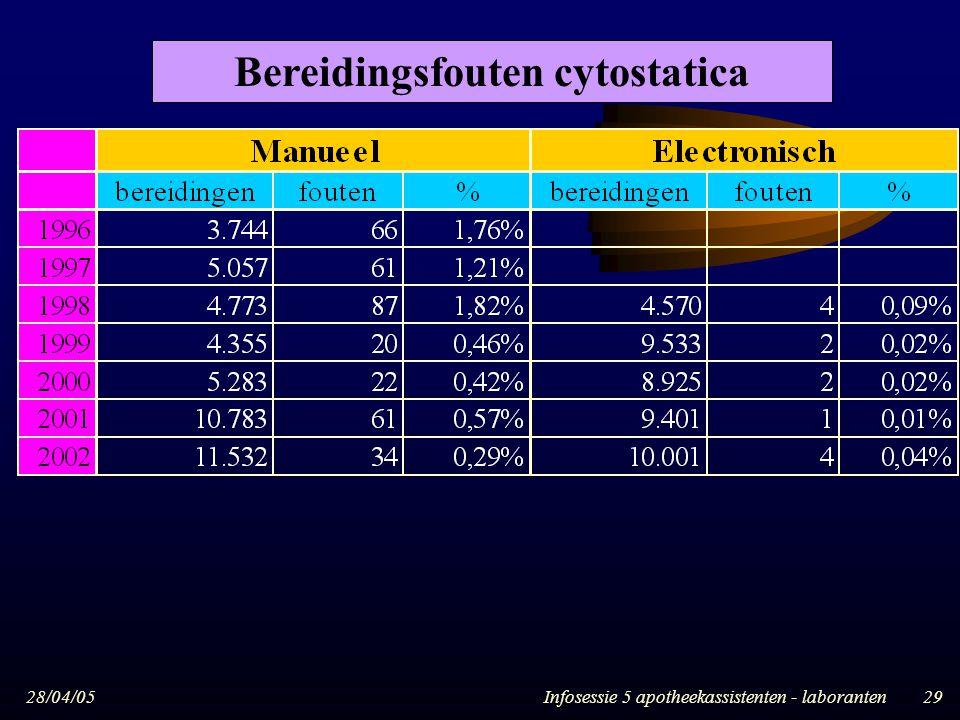 28/04/05Infosessie 5 apotheekassistenten - laboranten29 Bereidingsfouten cytostatica