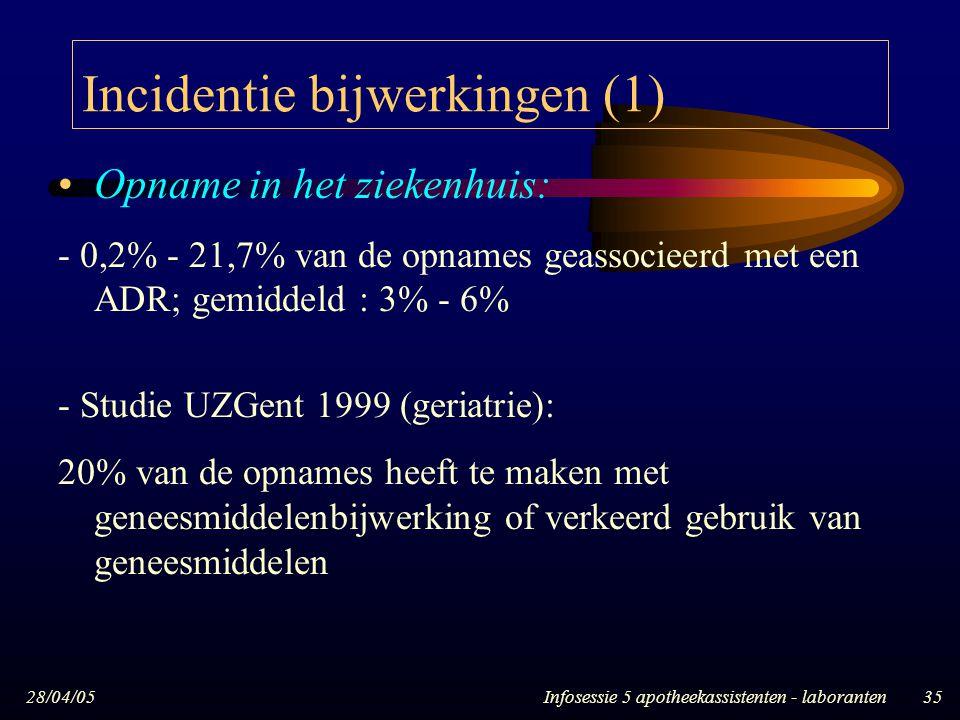 28/04/05Infosessie 5 apotheekassistenten - laboranten35 Incidentie bijwerkingen (1) Opname in het ziekenhuis: - 0,2% - 21,7% van de opnames geassociee