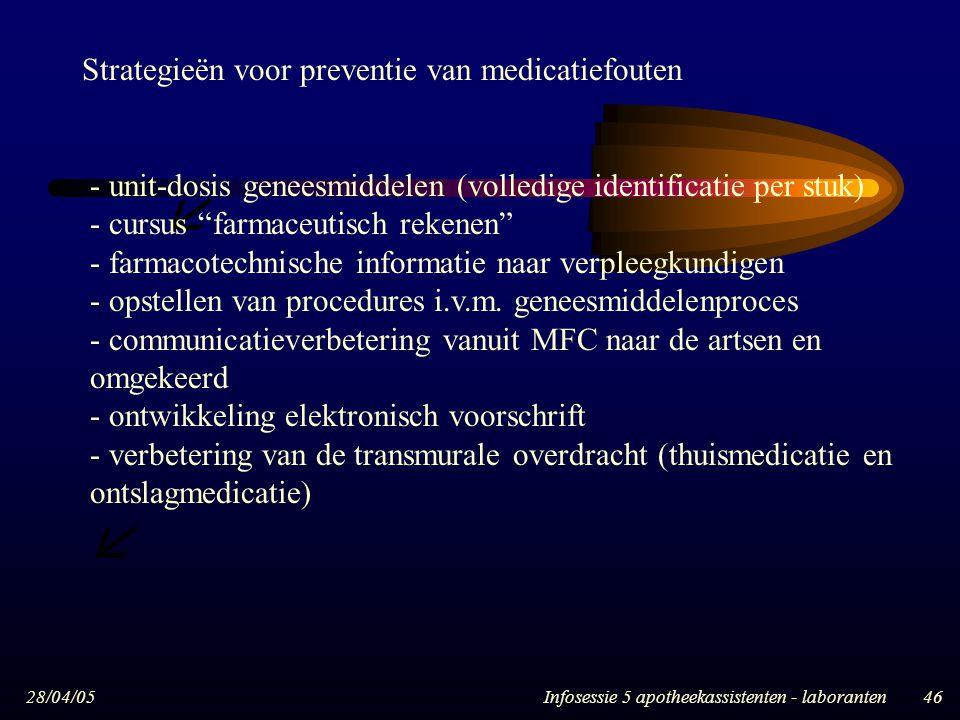 """28/04/05Infosessie 5 apotheekassistenten - laboranten46   - unit-dosis geneesmiddelen (volledige identificatie per stuk) - cursus """"farmaceutisch rek"""