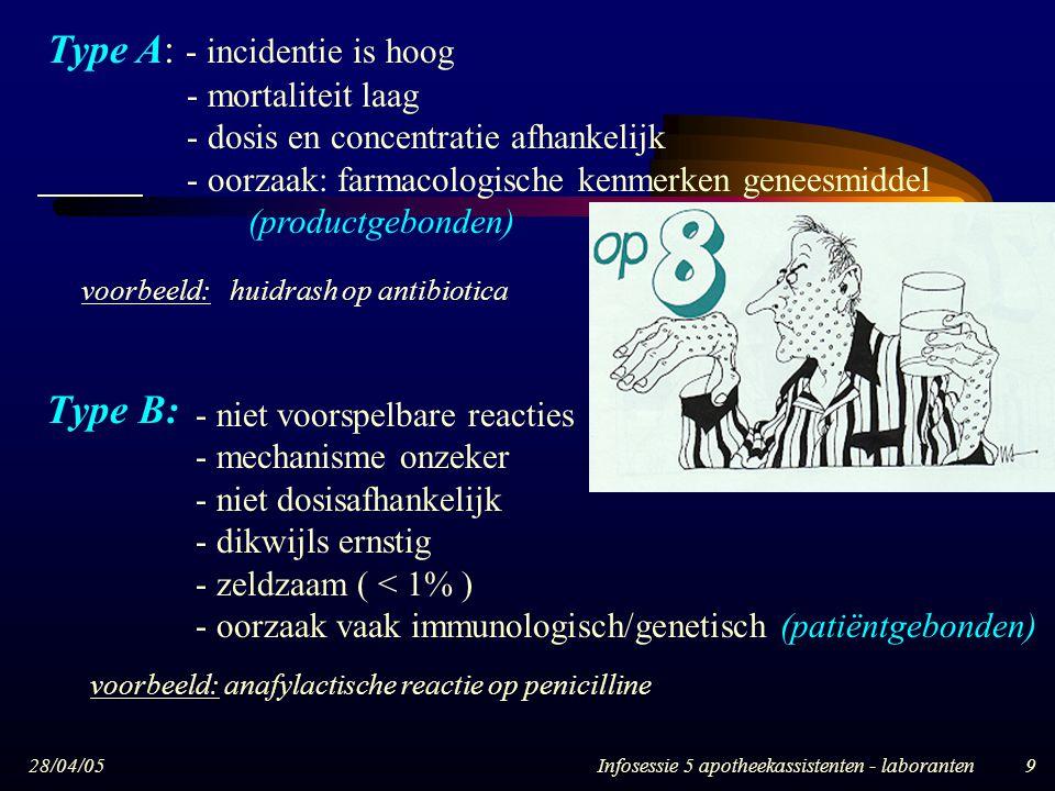 28/04/05Infosessie 5 apotheekassistenten - laboranten9 Type A: - incidentie is hoog - mortaliteit laag - dosis en concentratie afhankelijk - oorzaak: