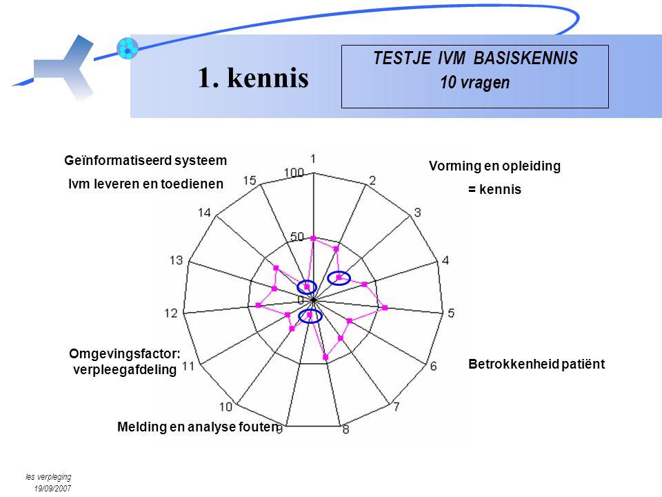 les verpleging 19/09/2007 Vorming en opleiding = kennis Geïnformatiseerd systeem Ivm leveren en toedienen Melding en analyse fouten Betrokkenheid pati