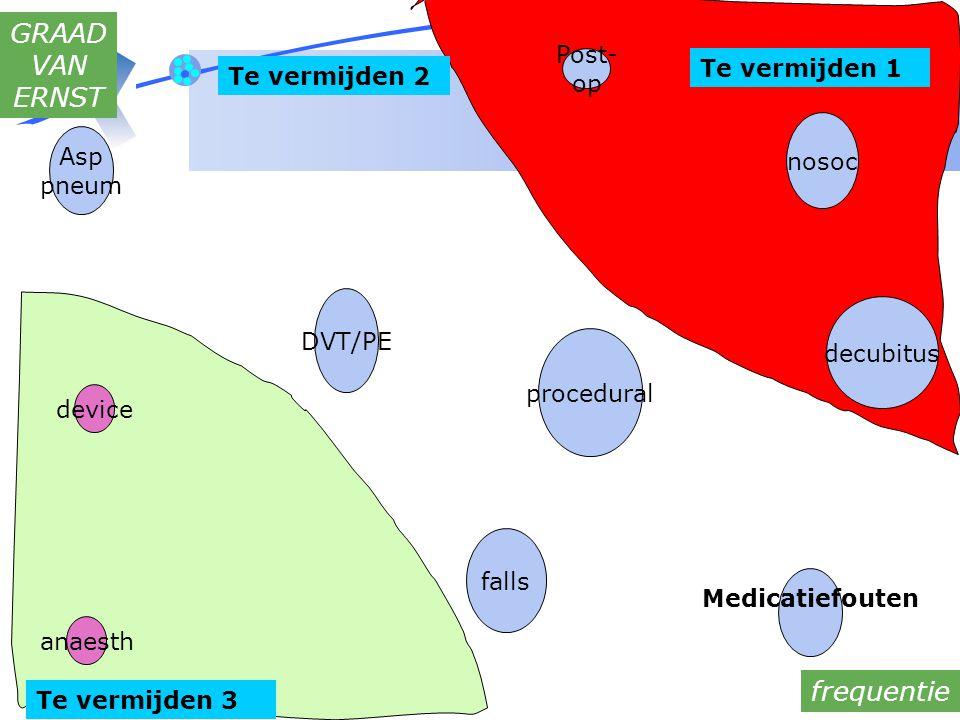 les verpleging 19/09/2007 1.kennis Waarom interacties .