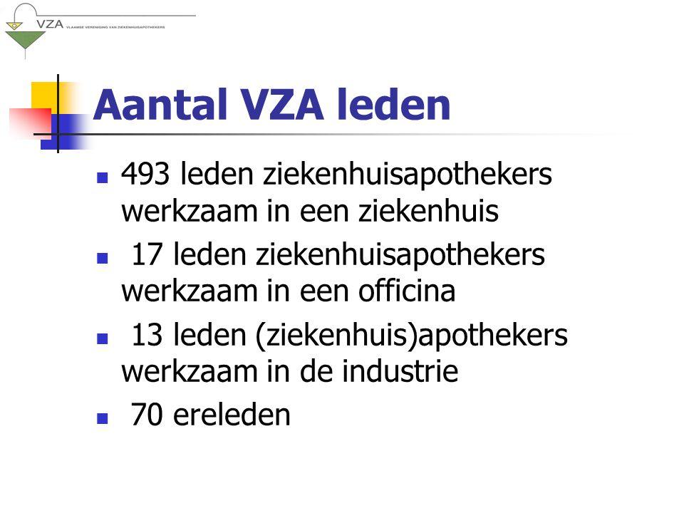 Aantal VZA leden 493 leden ziekenhuisapothekers werkzaam in een ziekenhuis 17 leden ziekenhuisapothekers werkzaam in een officina 13 leden (ziekenhuis)apothekers werkzaam in de industrie 70 ereleden