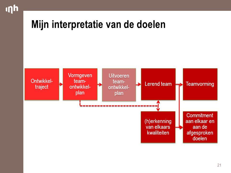 Mijn interpretatie van de doelen 21 Lerend team Uitvoeren team- ontwikkel- plan Uitvoeren team- ontwikkel- plan Vormgeven team- ontwikkel- plan Ontwik
