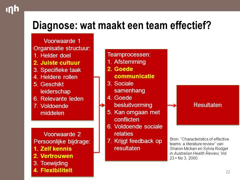 Diagnose: wat maakt een team effectief? 22 Voorwaarde 1 Organisatie structuur: 1.Helder doel 2.Juiste cultuur 3.Specifieke taak 4.Heldere rollen 5.Ges