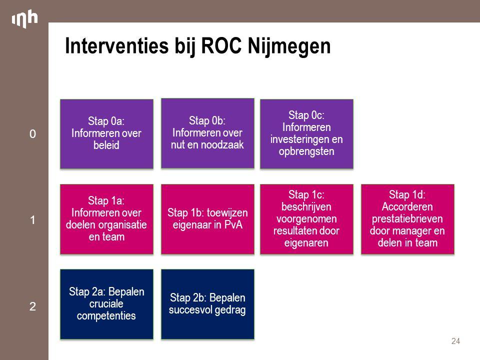 Interventies bij ROC Nijmegen 24 Stap 0a: Informeren over beleid Stap 1a: Informeren over doelen organisatie en team Stap 2a: Bepalen cruciale compete