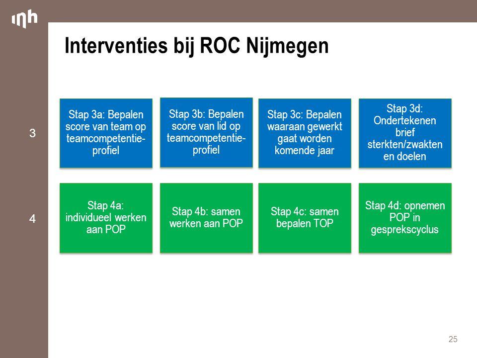 Interventies bij ROC Nijmegen 25 Stap 3a: Bepalen score van team op teamcompetentie- profiel Stap 4a: individueel werken aan POP Stap 4b: samen werken