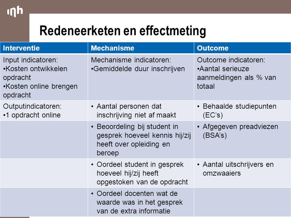 Redeneerketen en effectmeting InterventieMechanismeOutcome Input indicatoren: Kosten ontwikkelen opdracht Kosten online brengen opdracht Mechanisme in