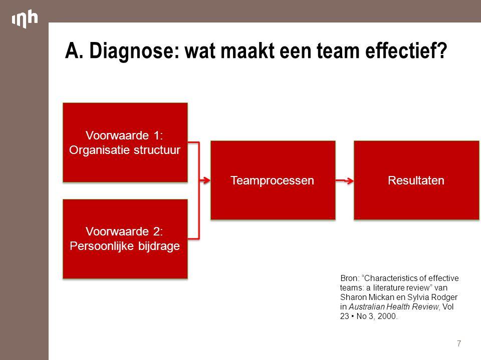"""A.Diagnose: wat maakt een team effectief? 7 Voorwaarde 1: Organisatie structuur Voorwaarde 2: Persoonlijke bijdrage Teamprocessen Resultaten Bron: """"Ch"""