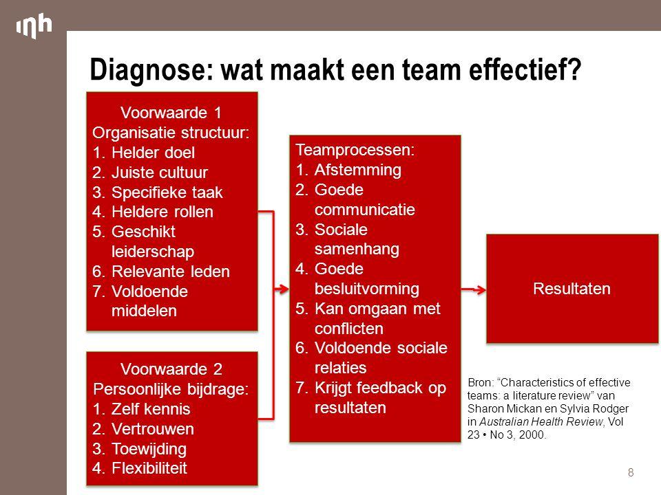 Diagnose: wat maakt een team effectief? 8 Voorwaarde 1 Organisatie structuur: 1.Helder doel 2.Juiste cultuur 3.Specifieke taak 4.Heldere rollen 5.Gesc