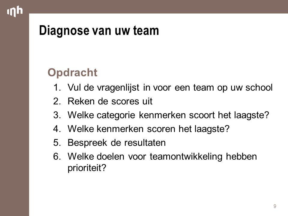 Diagnose van uw team Opdracht 1.Vul de vragenlijst in voor een team op uw school 2.Reken de scores uit 3.Welke categorie kenmerken scoort het laagste?