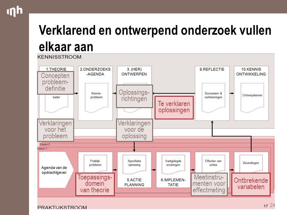 Verklarend en ontwerpend onderzoek vullen elkaar aan 24 Verklaringen voor het probleem Verklaringen voor de oplossing Toepassings- domein van theorie