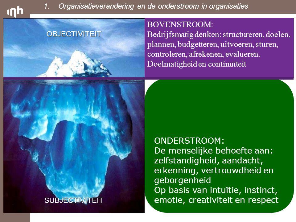 Bovenstroom en onderstroom BOVENSTROOM: Bedrijfsmatig denken: structureren, doelen, plannen, budgetteren, uitvoeren, sturen, controleren, afrekenen, e