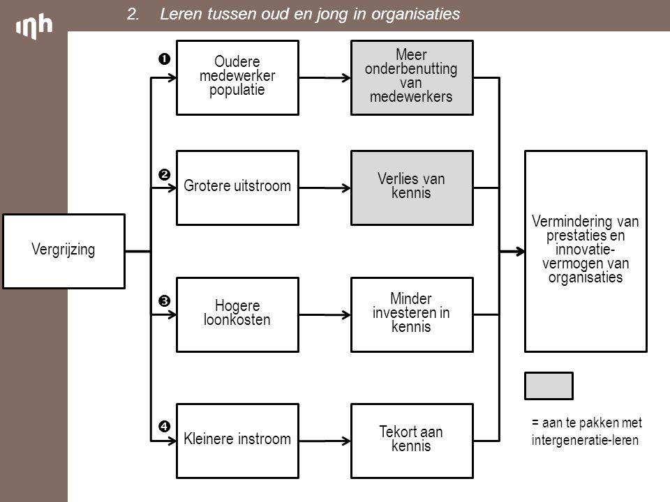 Vergrijzing Oudere medewerker populatie Grotere uitstroom Hogere loonkosten Kleinere instroom Meer onderbenutting van medewerkers Verlies van kennis M