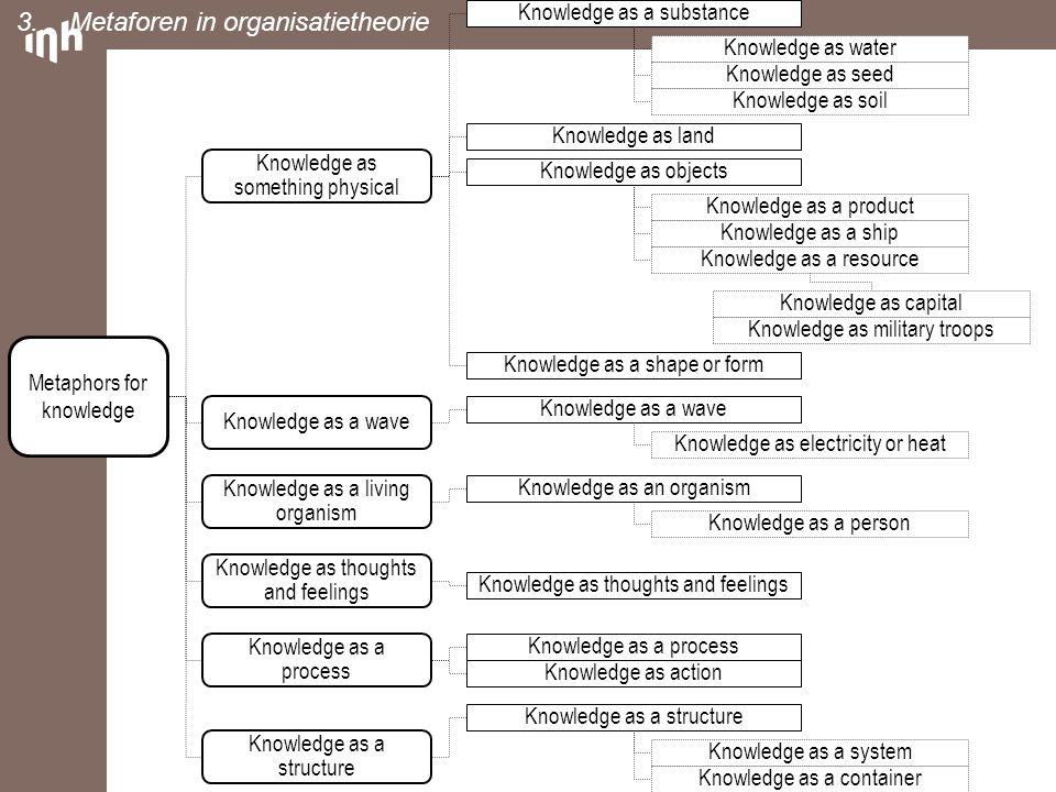 DIAGNOSEONTWERP IMPLEMENTA- TIE EVALUATIE Onderzoek in HBO = handelingscyclus plus onderzoekscyclus (Leen, 2011) VOORSTEL VOOR OP BASIS VAN 1 2 3 4 5 6 1 2 3 4 5 6 1 2 3 4 5 6 1 2 3 4 5 6 Onderzoekscyclus Leen, Jan (2011) Mondelinge communicatie 4.Rol en karakter van onderzoek in het HBO