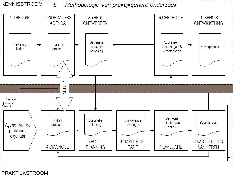 8/18 PRAKTIJKSTROOM Casus n Casus 2 KENNISSTROOM 1.THEORIE Theoretisch kader 2.ONDERZOEKS- AGENDA Kennis- probleem 3. (HER) ONTWERPEN Generieke (conce